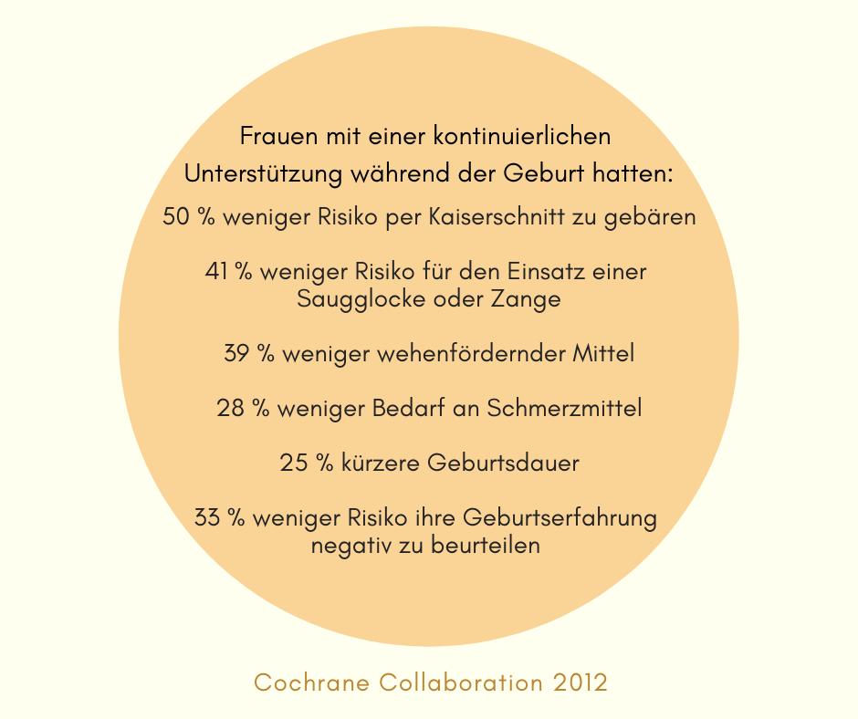 Vorteile, Zahlen und Fakten zur Doula Geburtsbegleitung. Cochrane Collaboration 2012